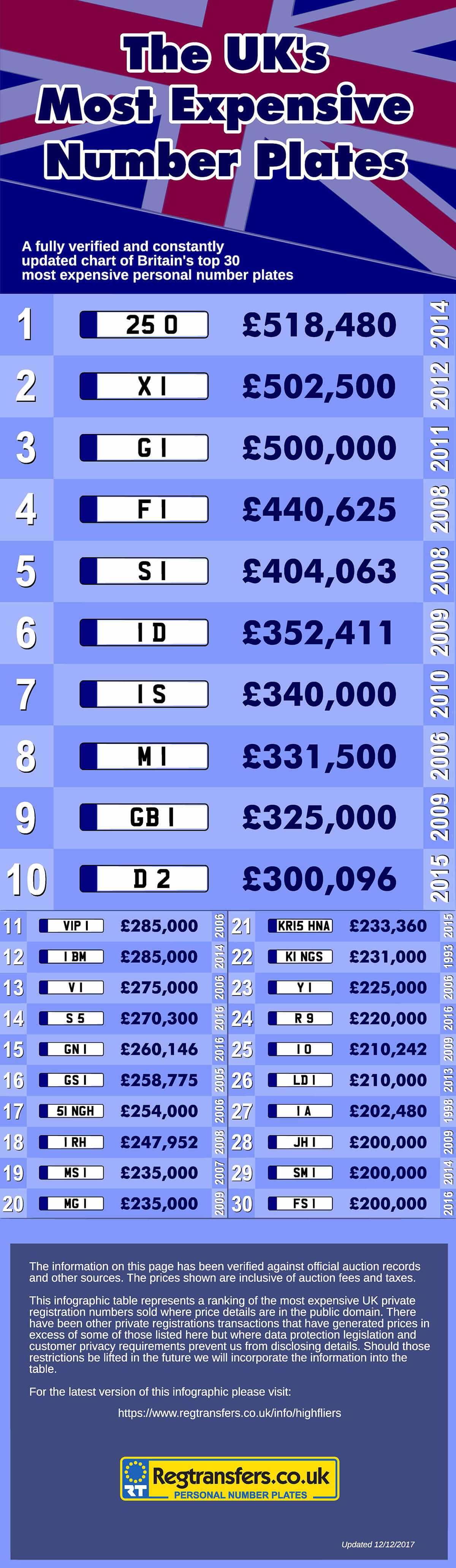 UK\'s Most Expensive Number Plates